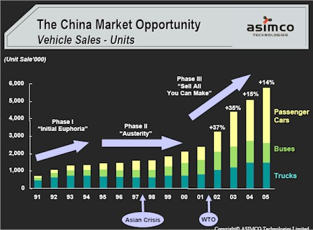 automobile industry china Ance of automobile manufacturers, driving the economy forward, april 2013,  china +65% 1 overall automotive industry profit growth, 2012 - 201 eur billions.
