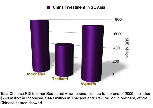 China investment in Thailand