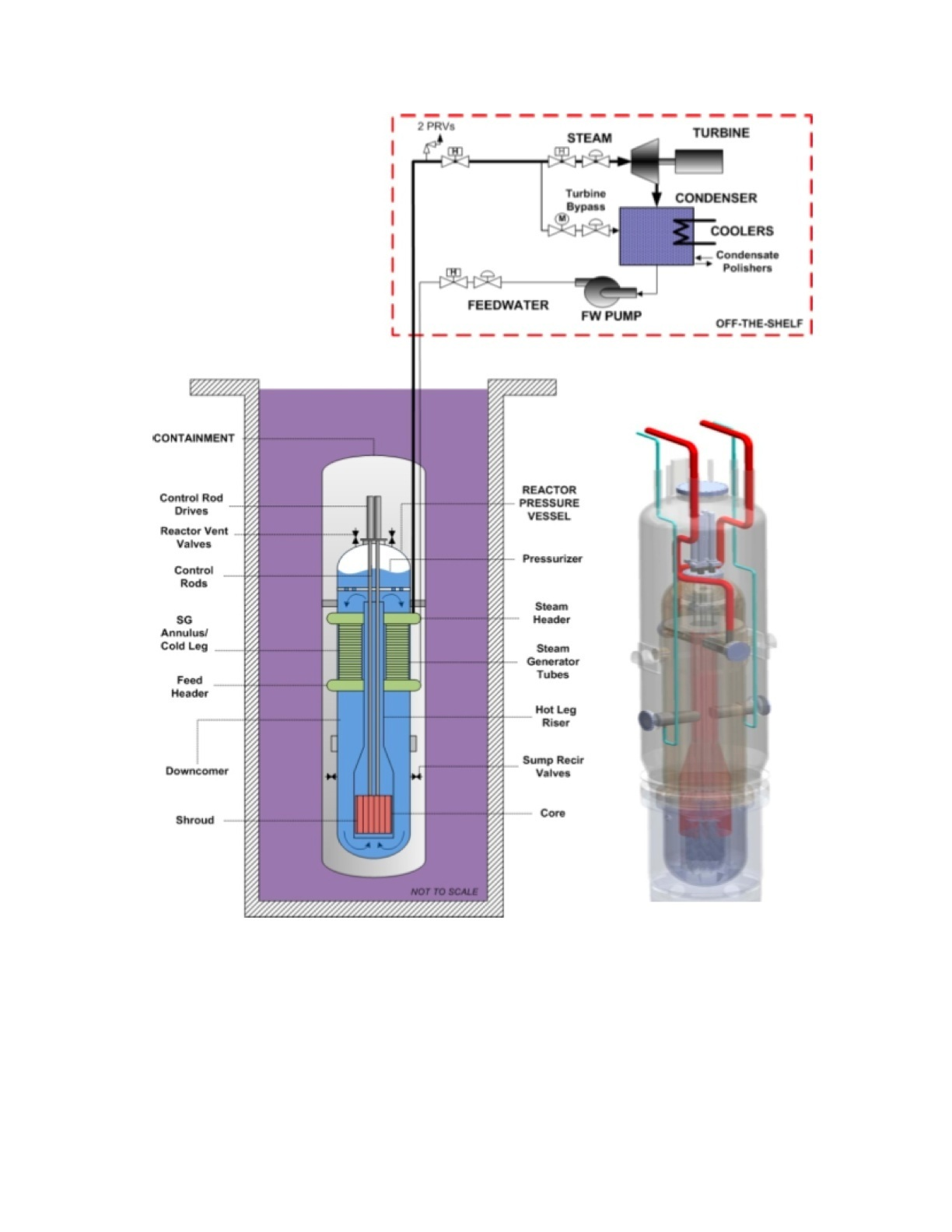 The future of nuclear power scalable modular light water design