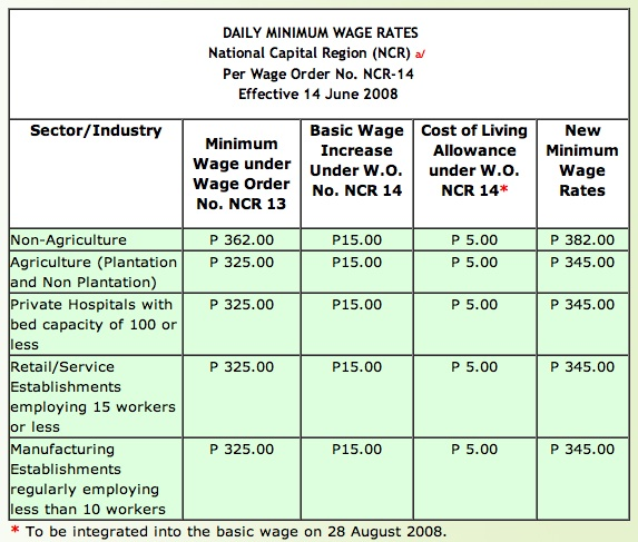 minimum wage of workers in Philippines