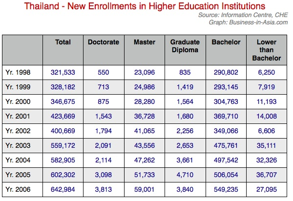 University enrollments in Thailand