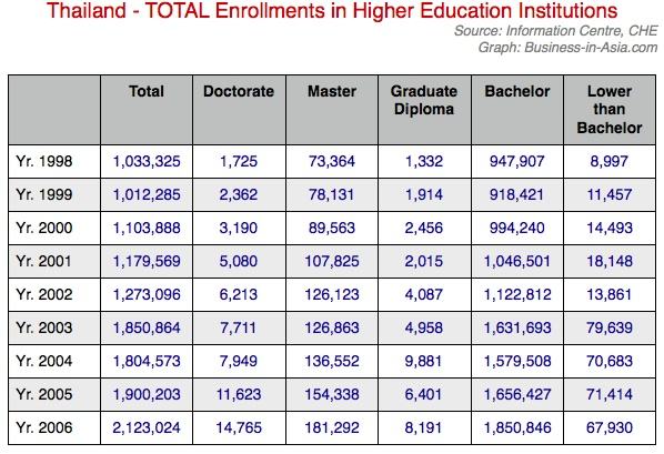 Total enrollment in higher Ed in thialand