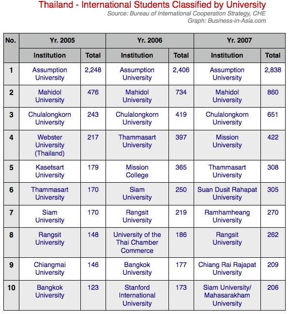 top international universities in thailand