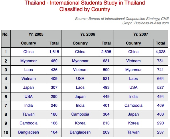 International students in Thailand by country