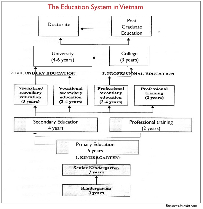 Current education system in vietnam the education system in vietnam